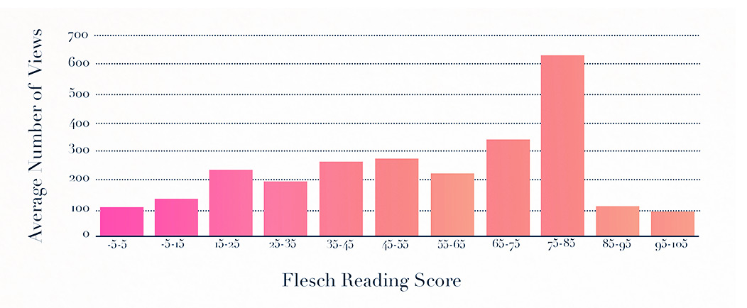 Flesch Reading Score and Correlation with Views | Uberflip