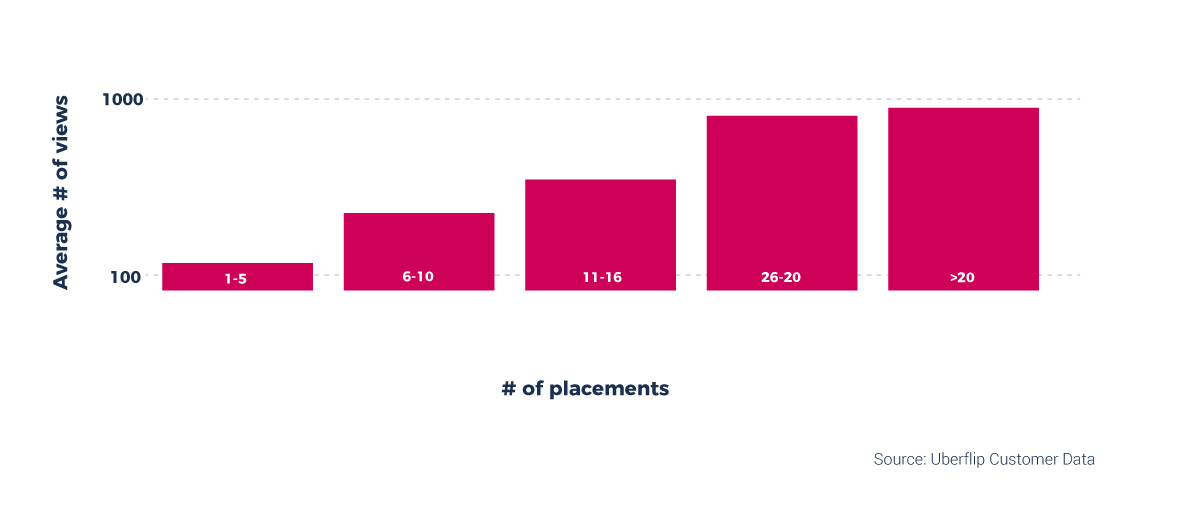 Data Science on Placement of Content in Relation to Streams | Uberflip