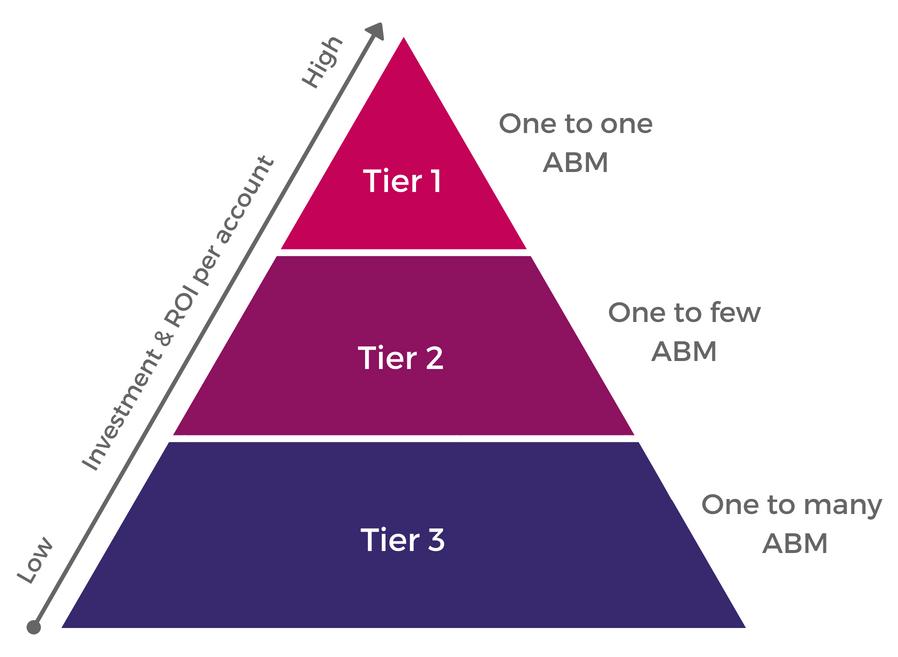 ITSMA three tiers of ABM pyramid