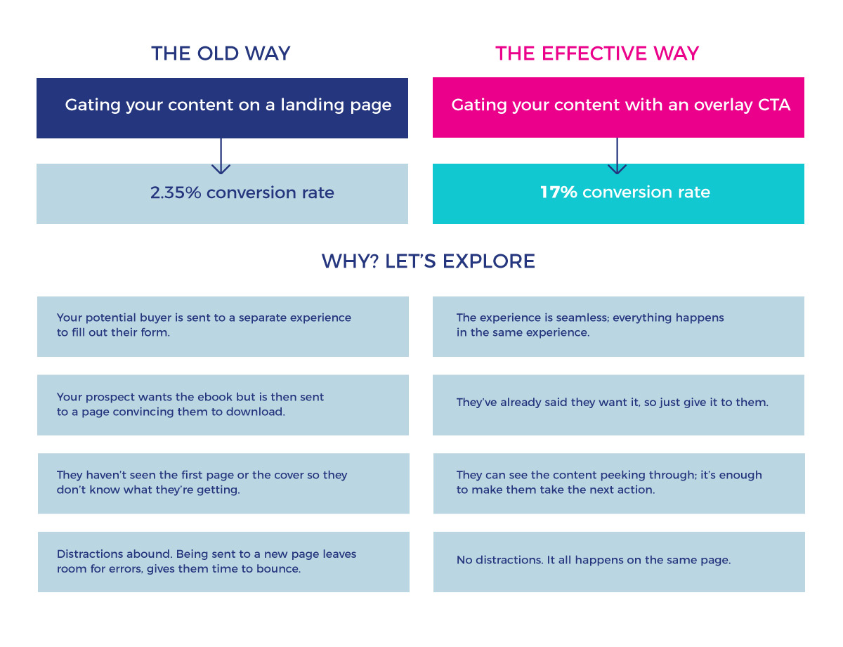The old way vs the effective way, a summary of the points