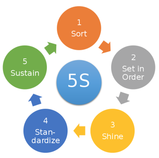 Diagram of the 5s Methodology