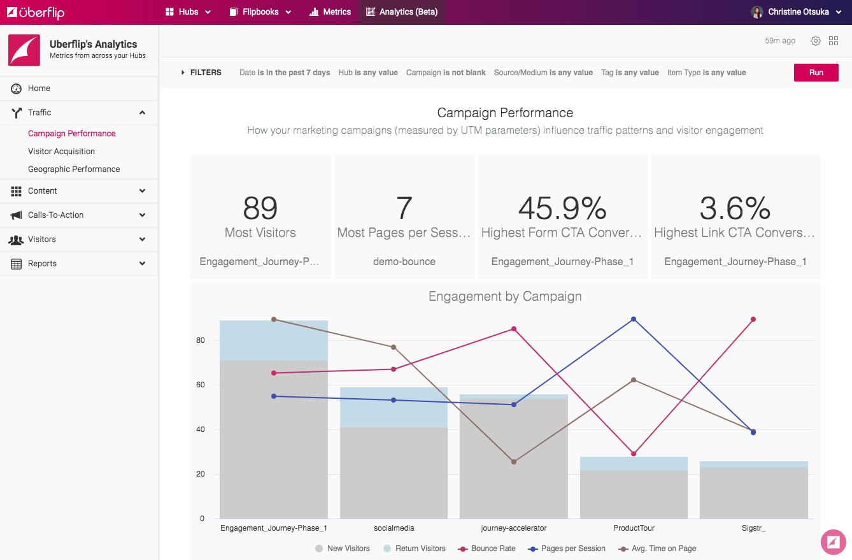 An image of the Uberflip Analytics Dasboard