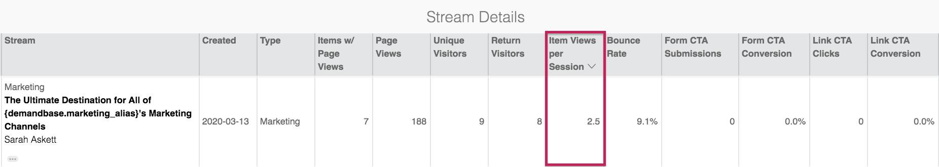 Uberflip Analytics screenshot highlighting number of items consumed per session