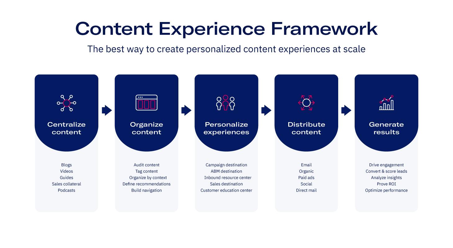 uberflip content experience framework
