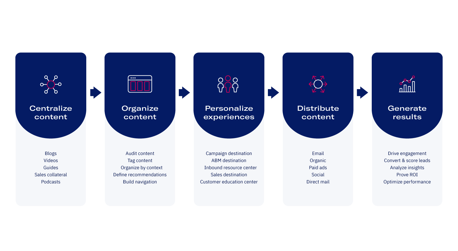 content experience framework steps
