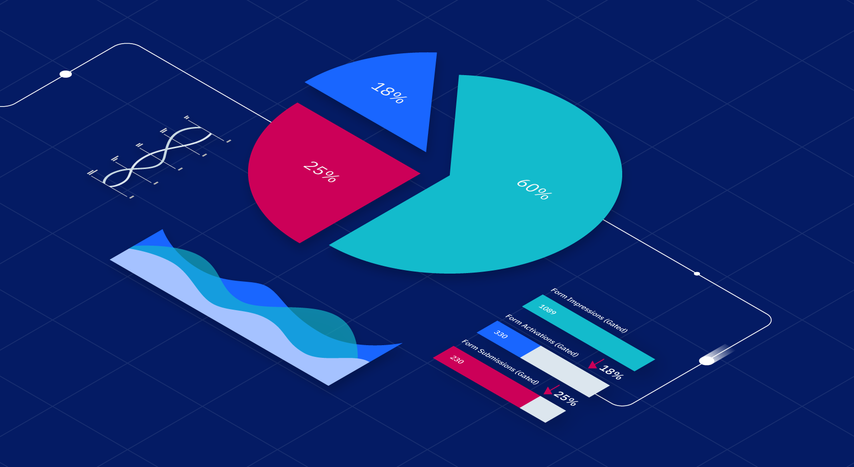 Graphs and charts that depict content metrics