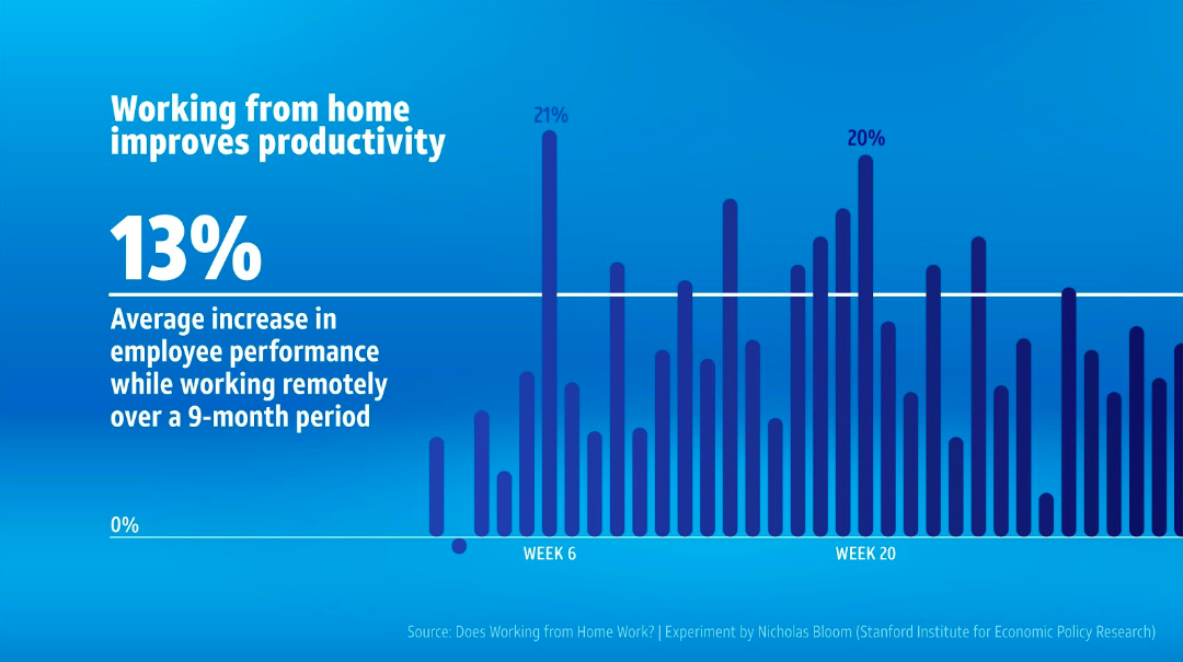 Chart indicating that working from home increases employee productivity
