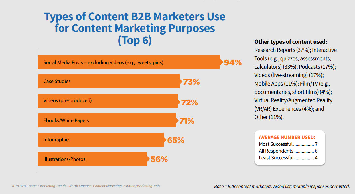 Graph displaying the types of content B2B marketers use for content marketing