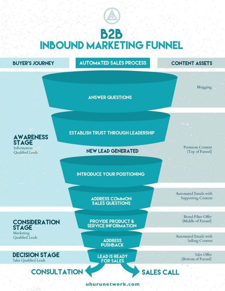 B2B inbound marketing funnel
