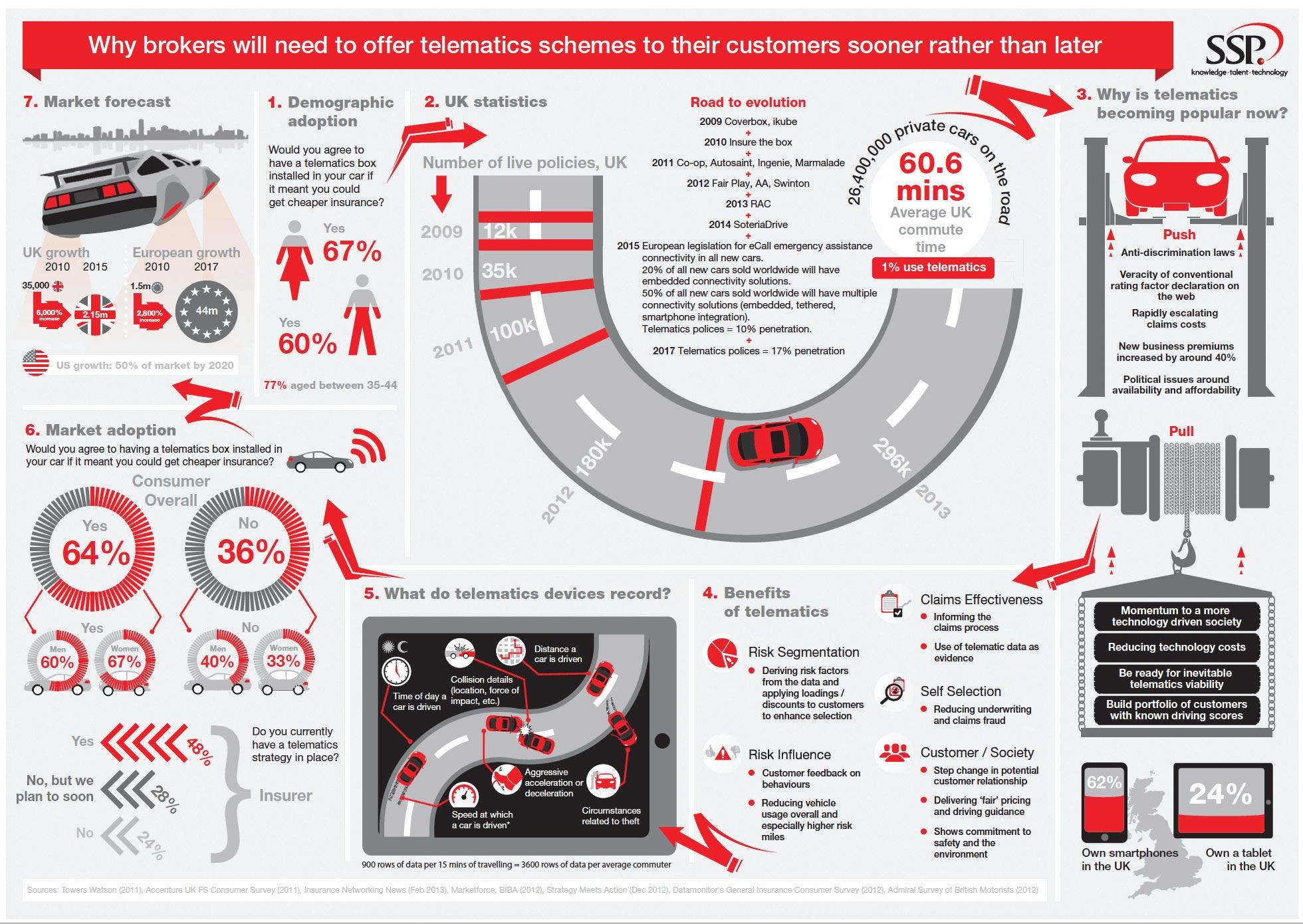 Telematics Infographic