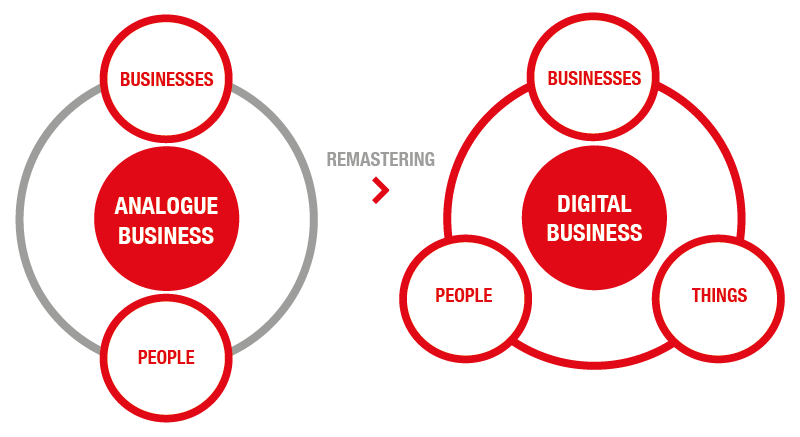 Analogue to digital business — remastering