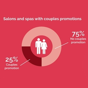 Valentine's Day Marketing stats and trends 2013