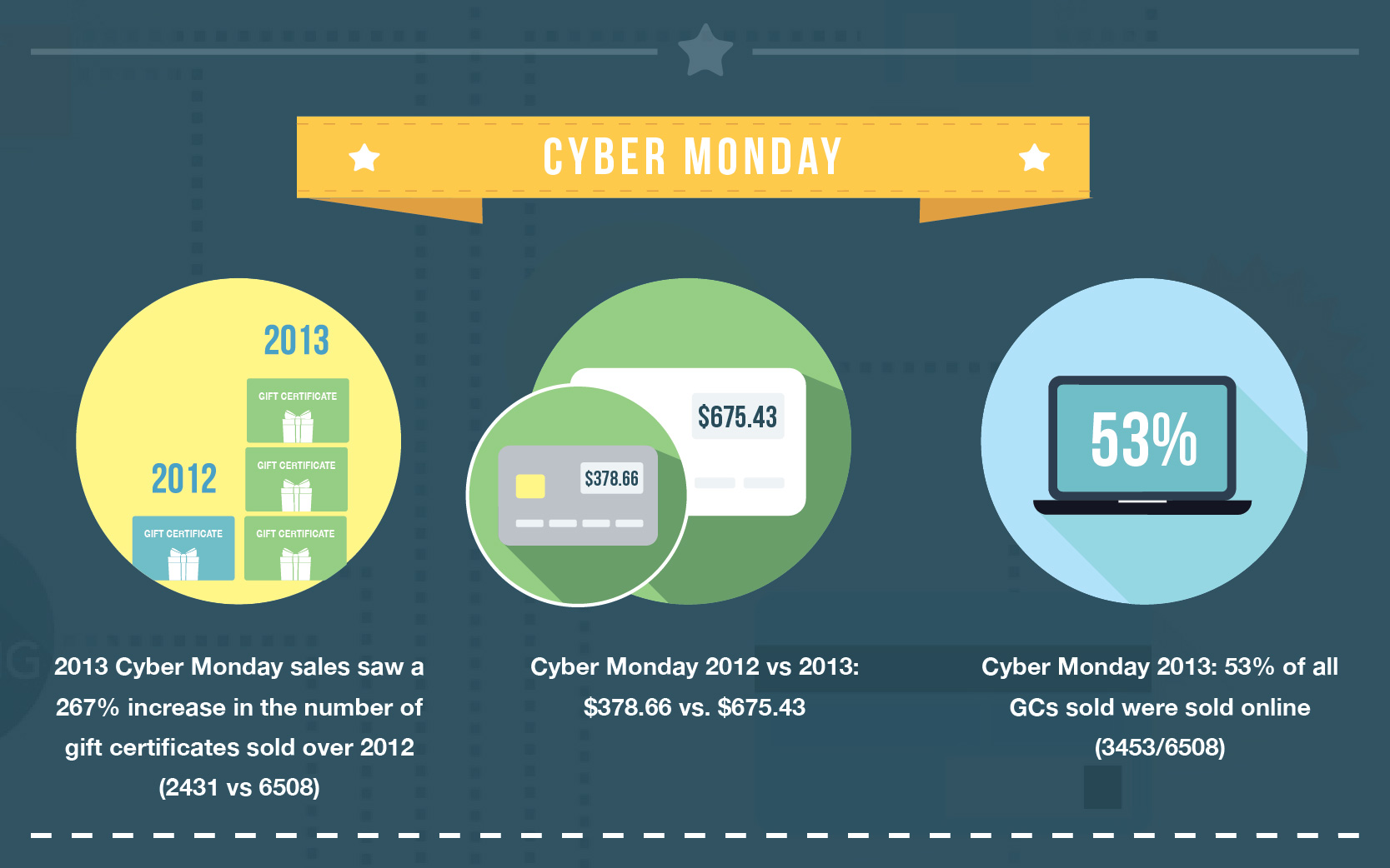 Cyber Monday Holiday Sales Statistics 2013