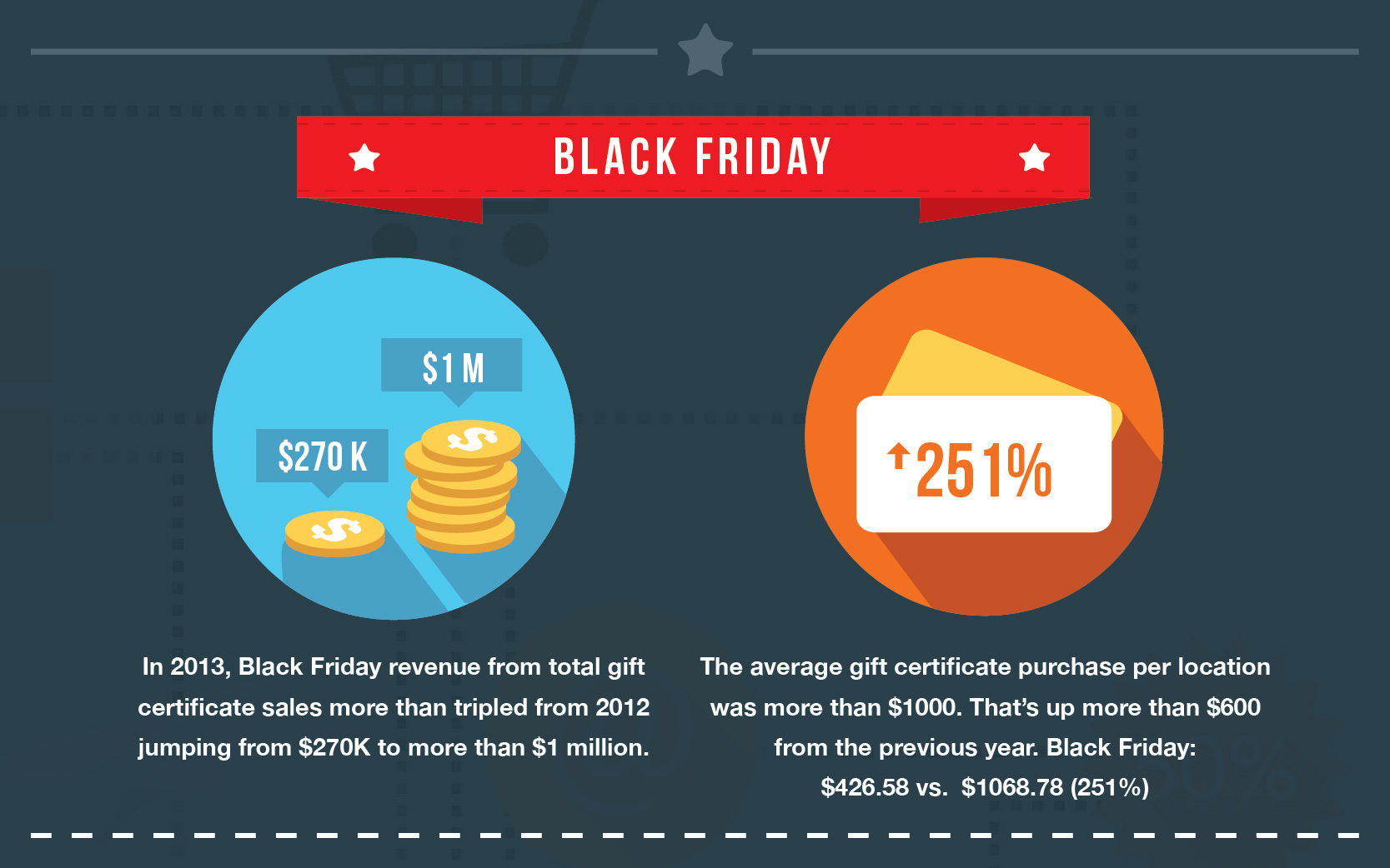 Black Friday Holiday Sales Statistics 2013