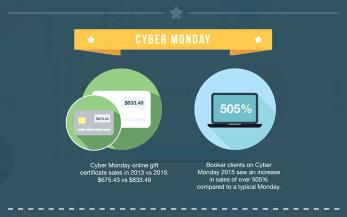 cyber monday gift certificate sales