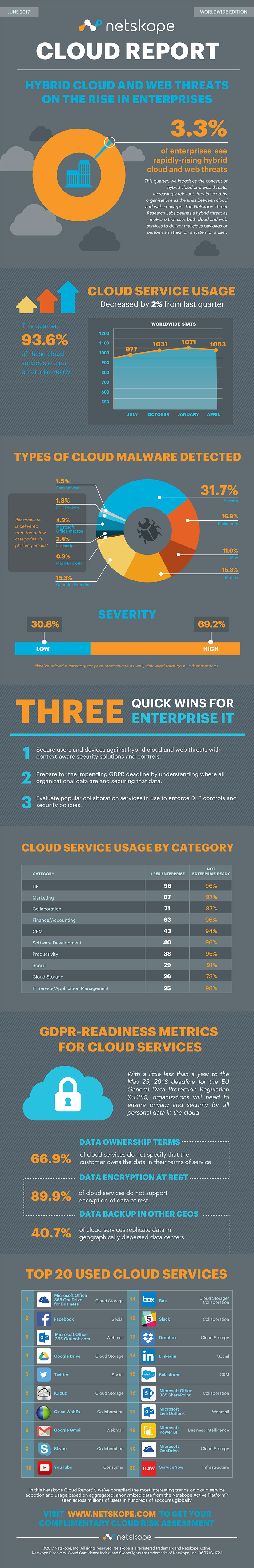 Netskope Cloud Report - June 2017 - Infographic