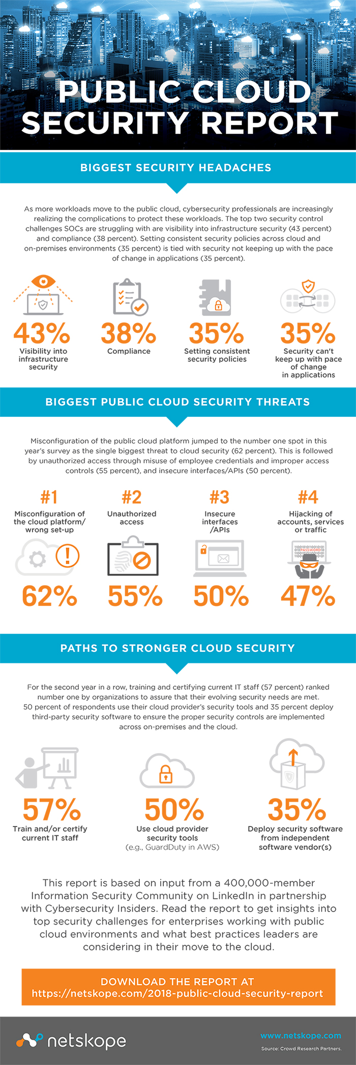Cloud Security 2018 Infographic