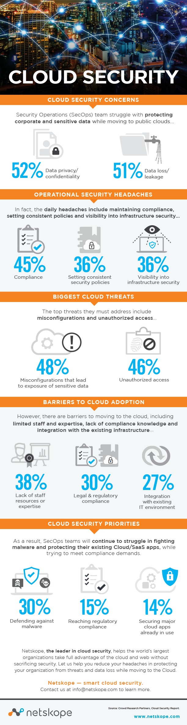 2019 Cloud Security Report - Infographic