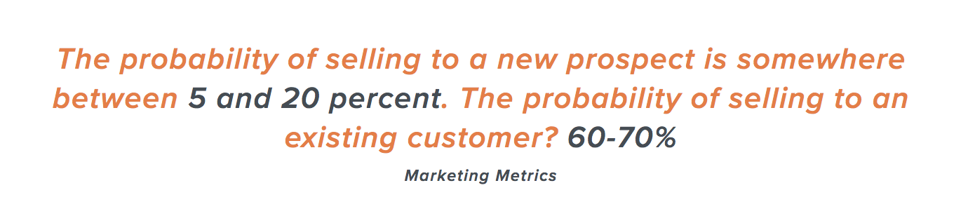 The probability of selling to a new prospect is somewhere between 5 and 20 percent. The probability of selling to an existing customer? 60-70%. (Marketing Metrics)