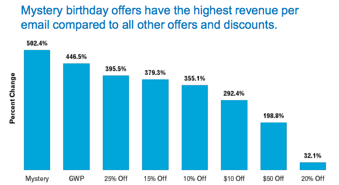 Birthday Offer Email – Discount Advice