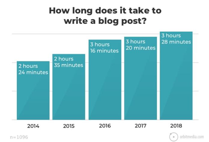 blogs drive organic traffic