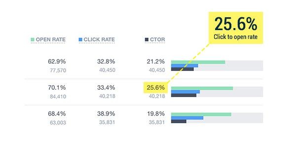 The average click-to-open range that an email marketer will want to aim for is between 20% - 30%.