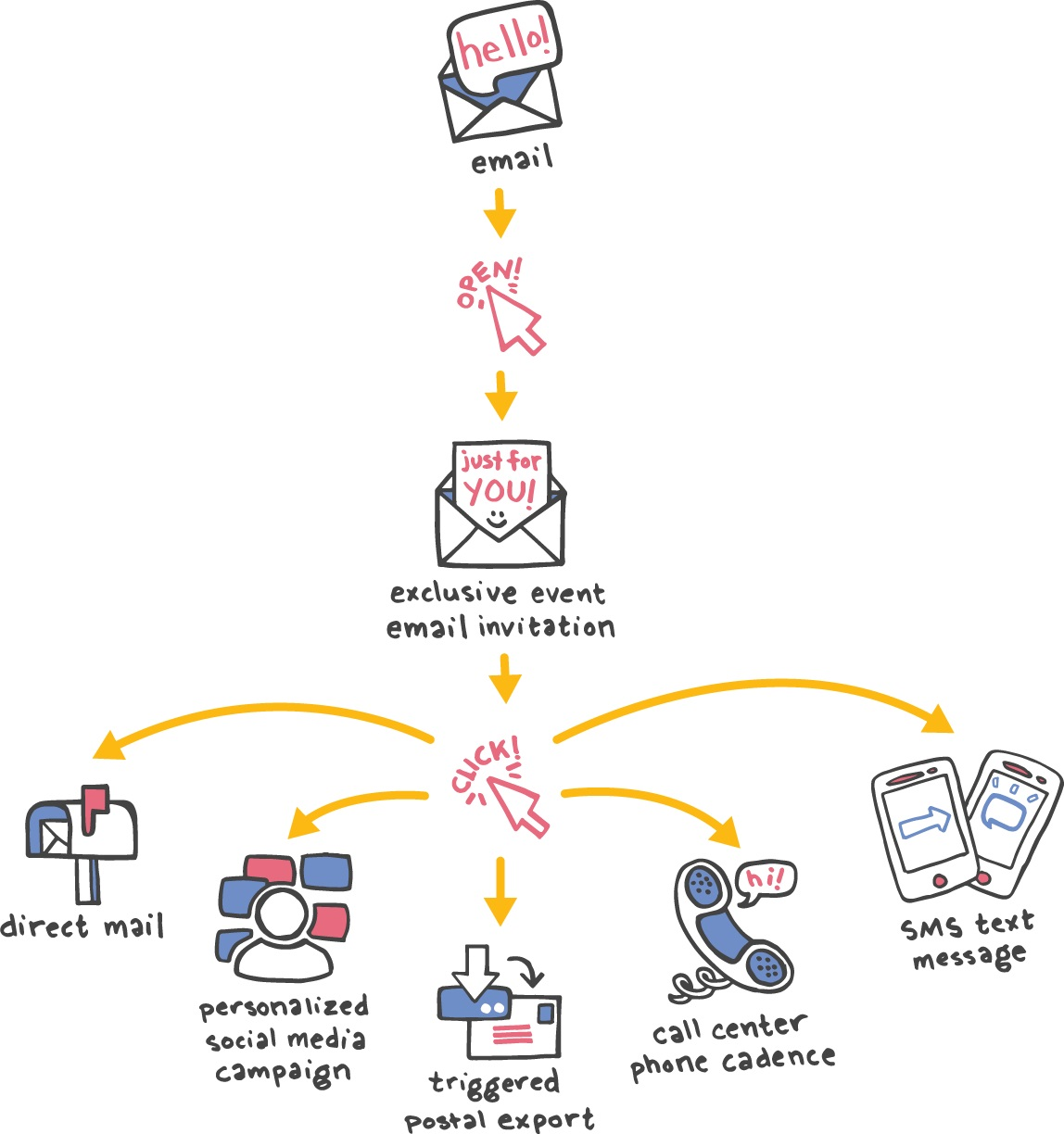 a drip campaign is a pre-written, on-going campaign that helps to move email subscribers toward a conversion point