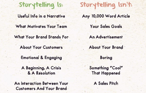 To get on the right track, let's examine exactly what storytelling is.