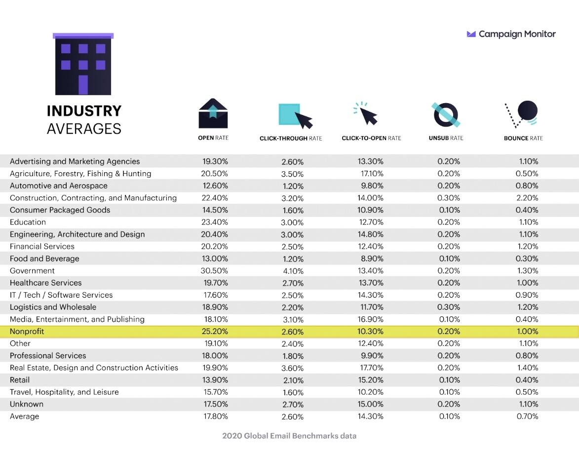 email marketing industry averages benchmarks table