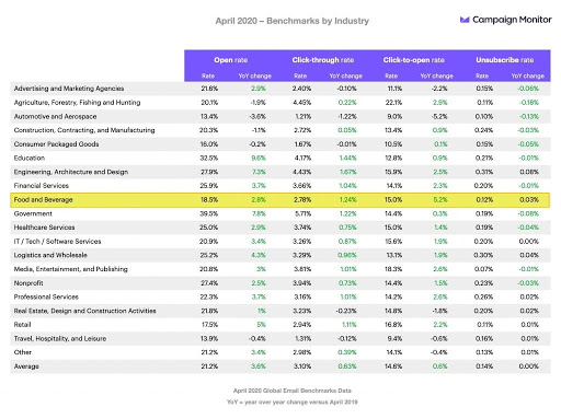 food and beverage 2020 email benchmarks