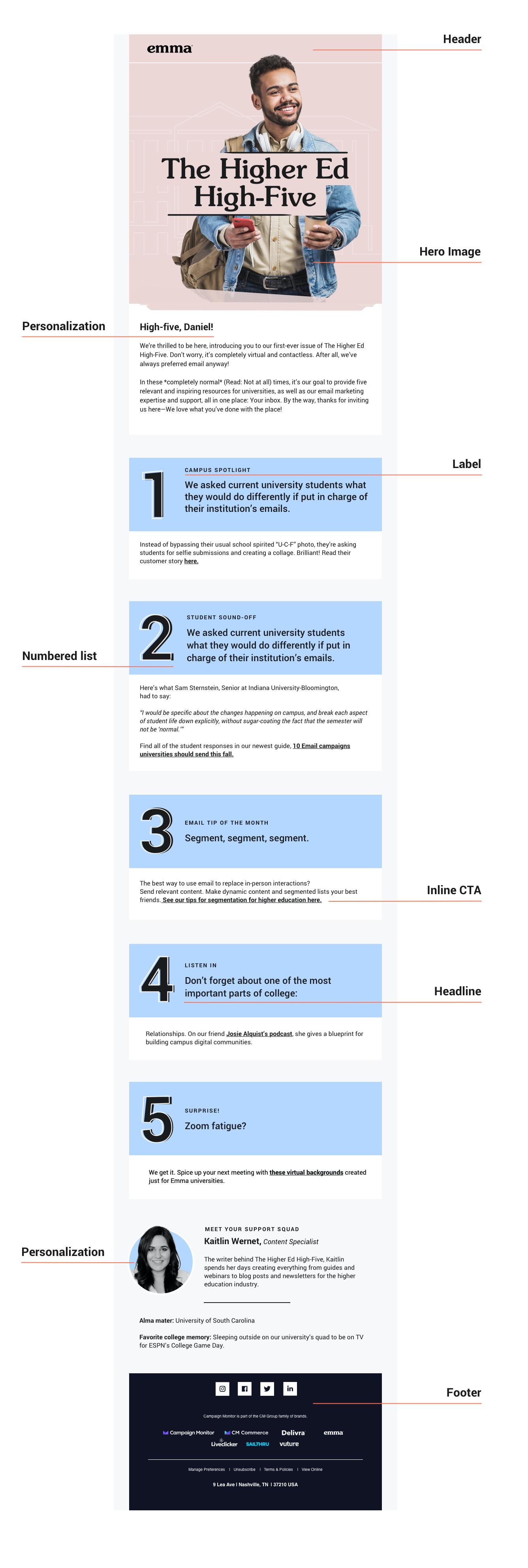Breakdown of newsletter elements