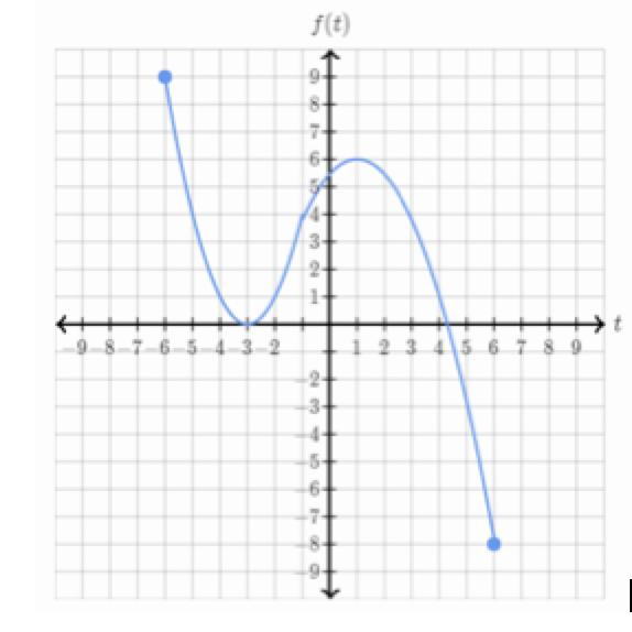 Graphing The Domain And Range Of Functions Math