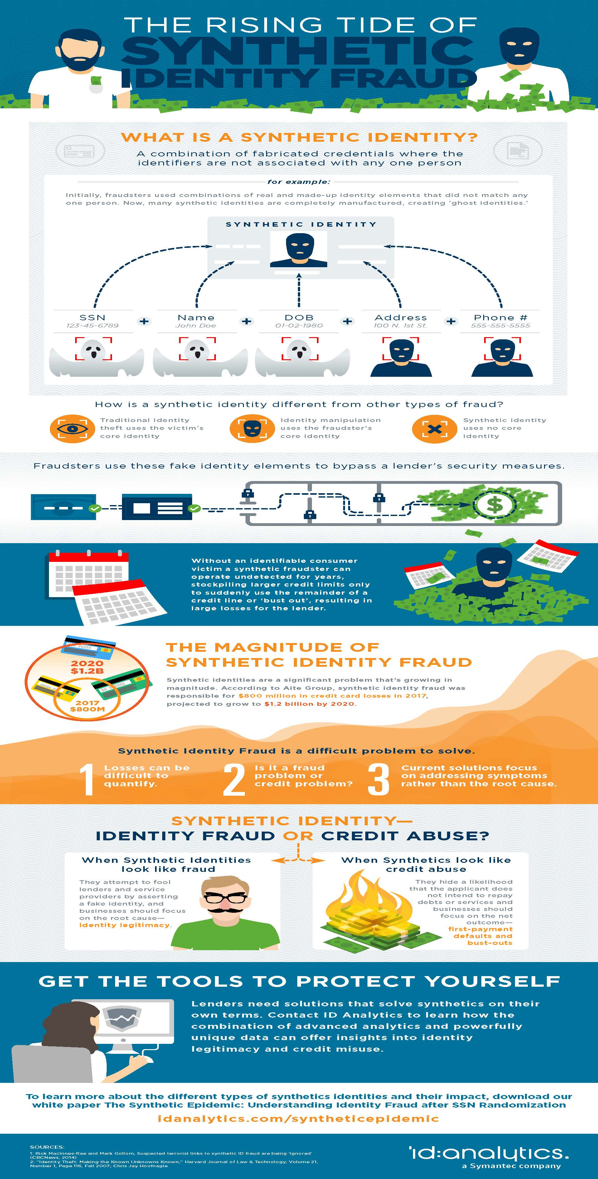 Synthetic Identity Fraud