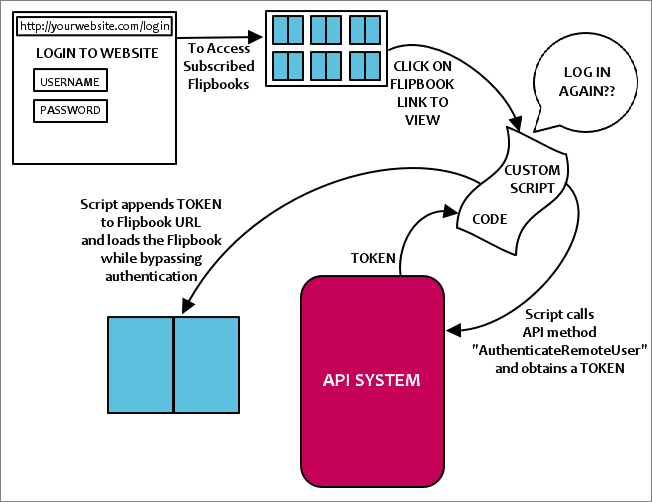 Remote_Authentication_-_Bypass_Authentication_Diagram.png