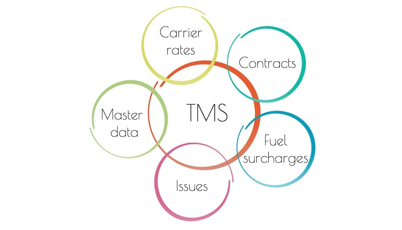 managed tms. ControlPay