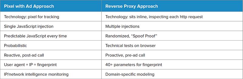 Pixel vs. Reverse Proxy
