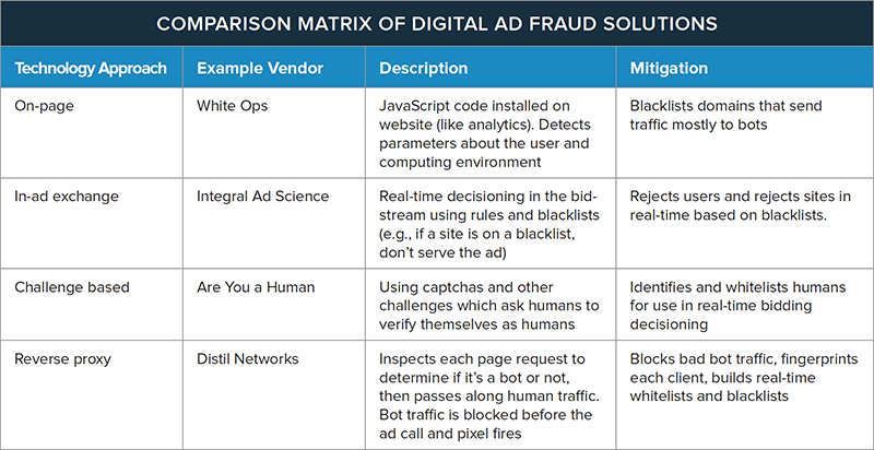 Comparison Matrix of Digital Ad Fraud Solutions