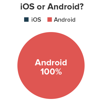 ios vs. andriod