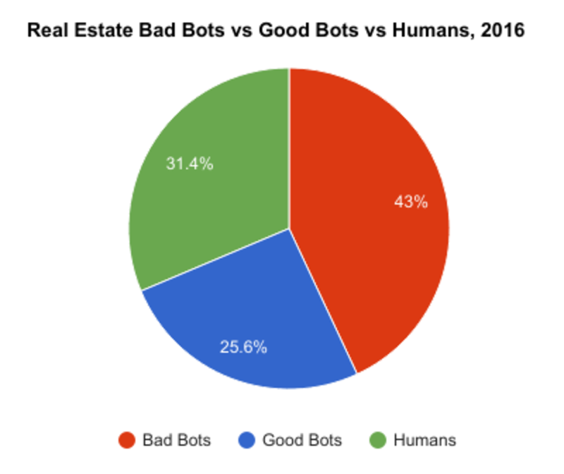Real Estate Good vs. Bad Bots