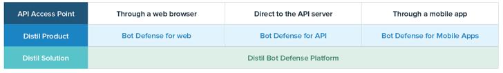 Bot Defense for API Security