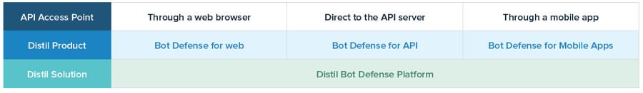 Bot Defense for Mobile Apps Datasheet