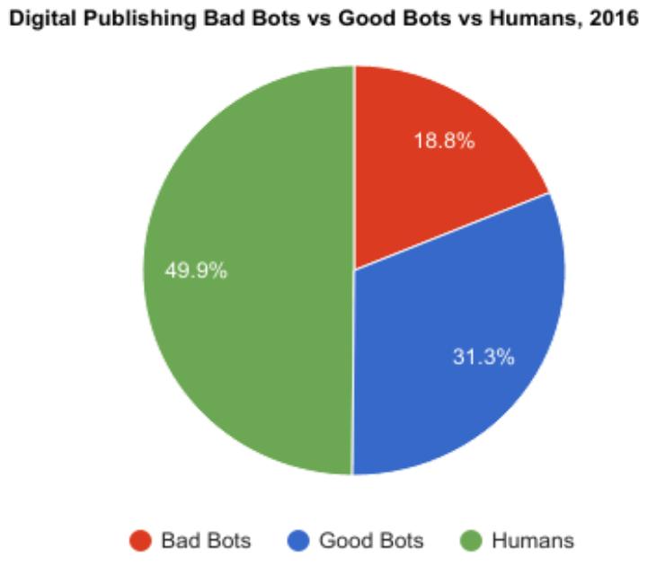 Digital Publishing Bots