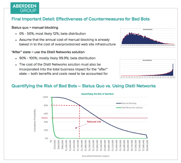 Aberdeen Group | Effectiveness of Countermeasures for Bad Bots
