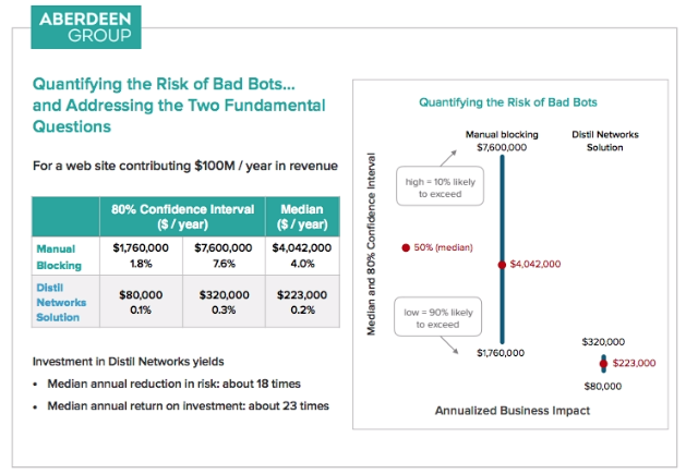 Aberdeen Group | Quantifying the Risk of Bad Bots