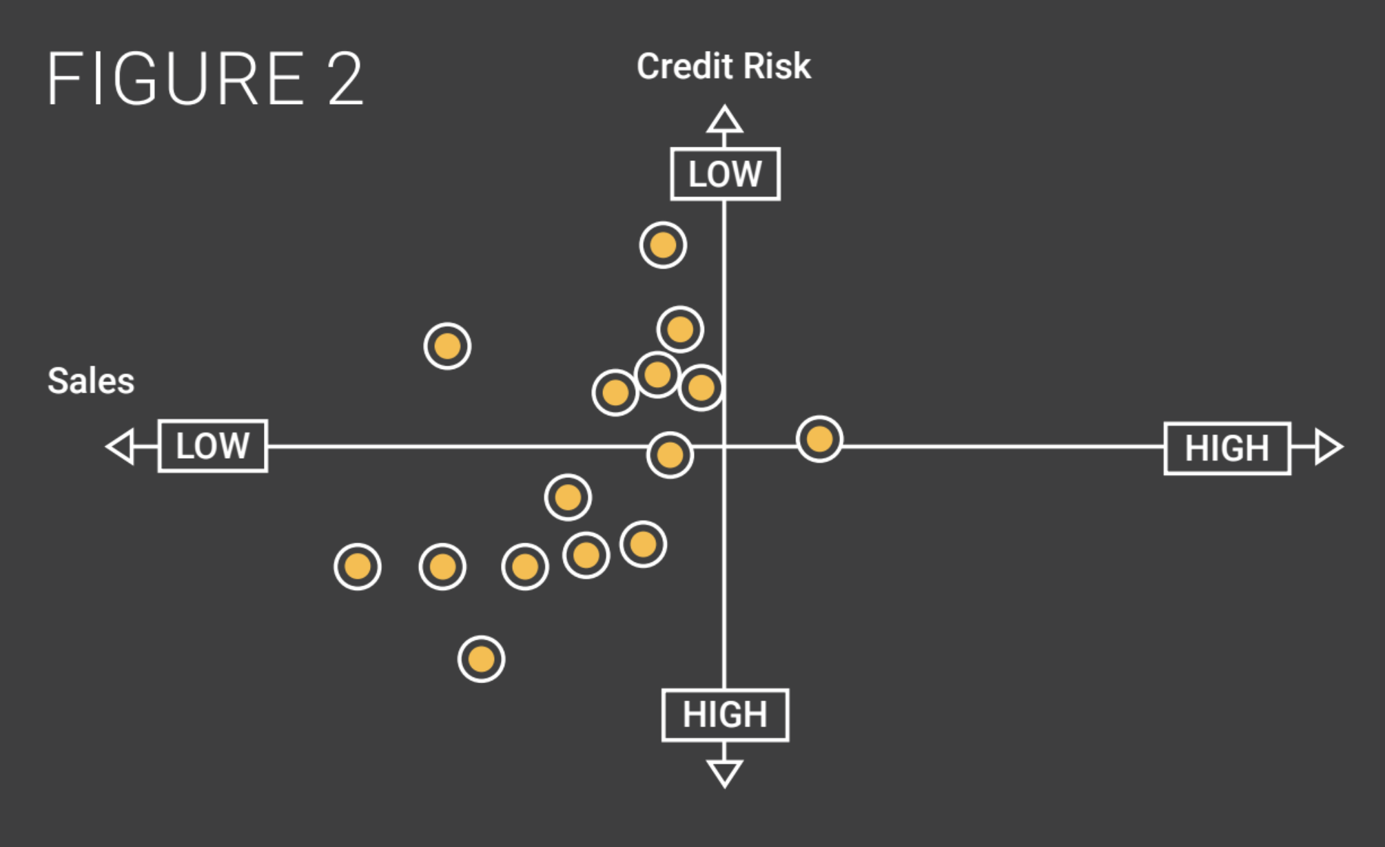 Figure 2 scatterplot where sales is X and Credit Risk is Y
