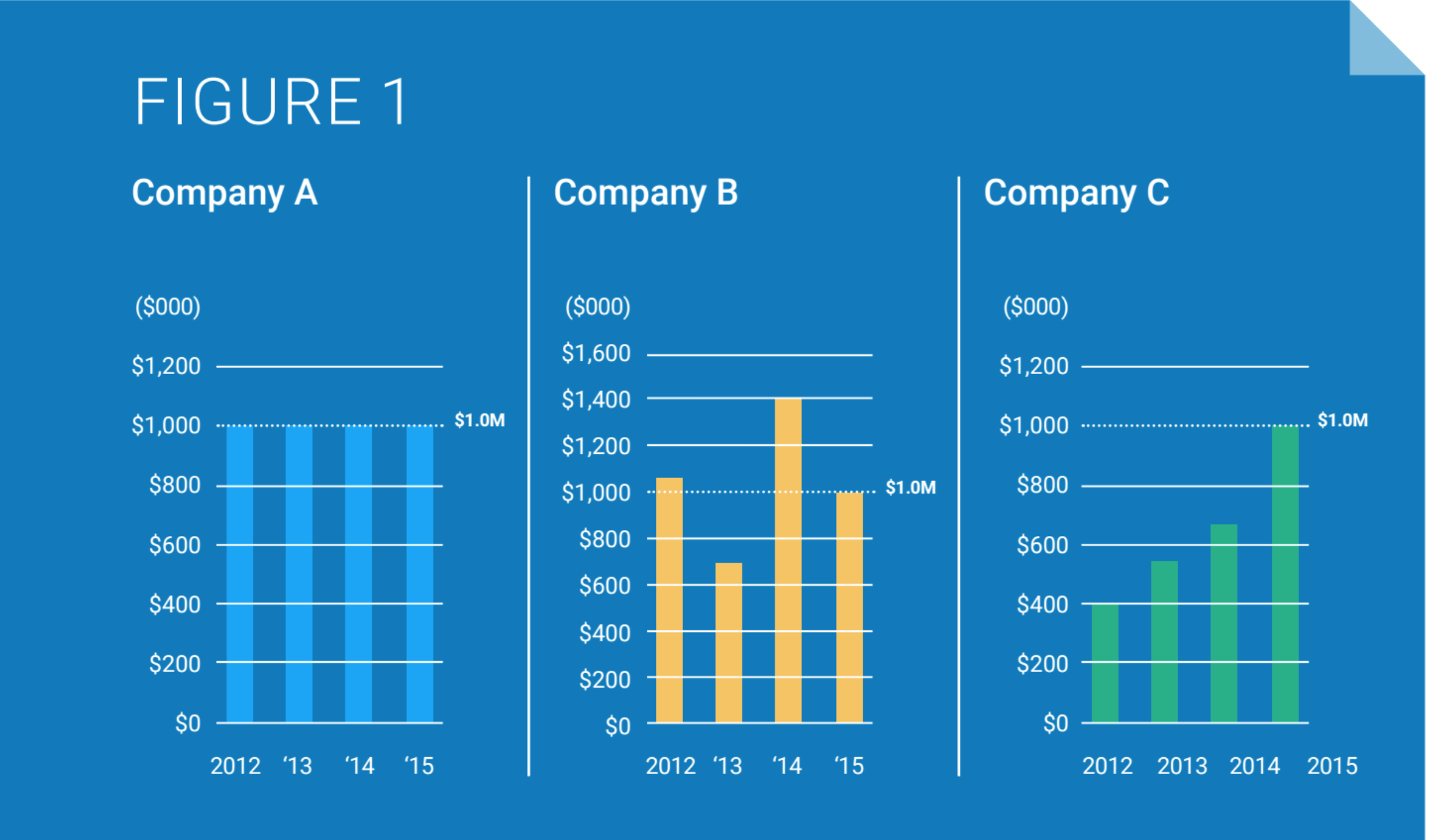 three graphs side by side comparing the performance of Company A, Company B and Company C