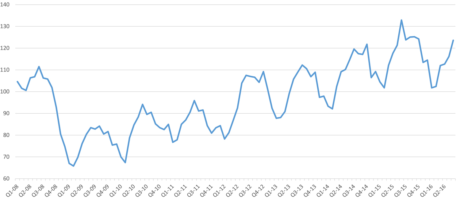 line graph showing The BlueTarp Building Supply Index performance going from 2008 to 2016 Q2