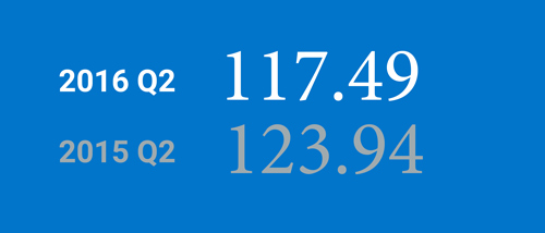 image showing the BlueTarp 2016 Q2 Index is 117.49 and the 2015 Q2 Index is 123.94