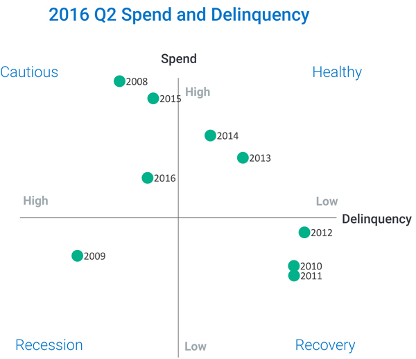 scatter plot graph showing Spend Vs Delinquency for Q2