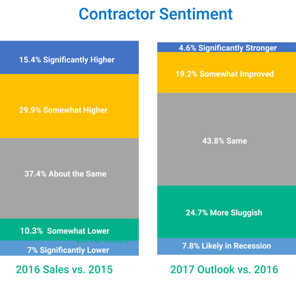 Bar graph showing recent Contractor Sentiment for 2016 Sales vs 2015, and 2017 Outlook vs. 2016